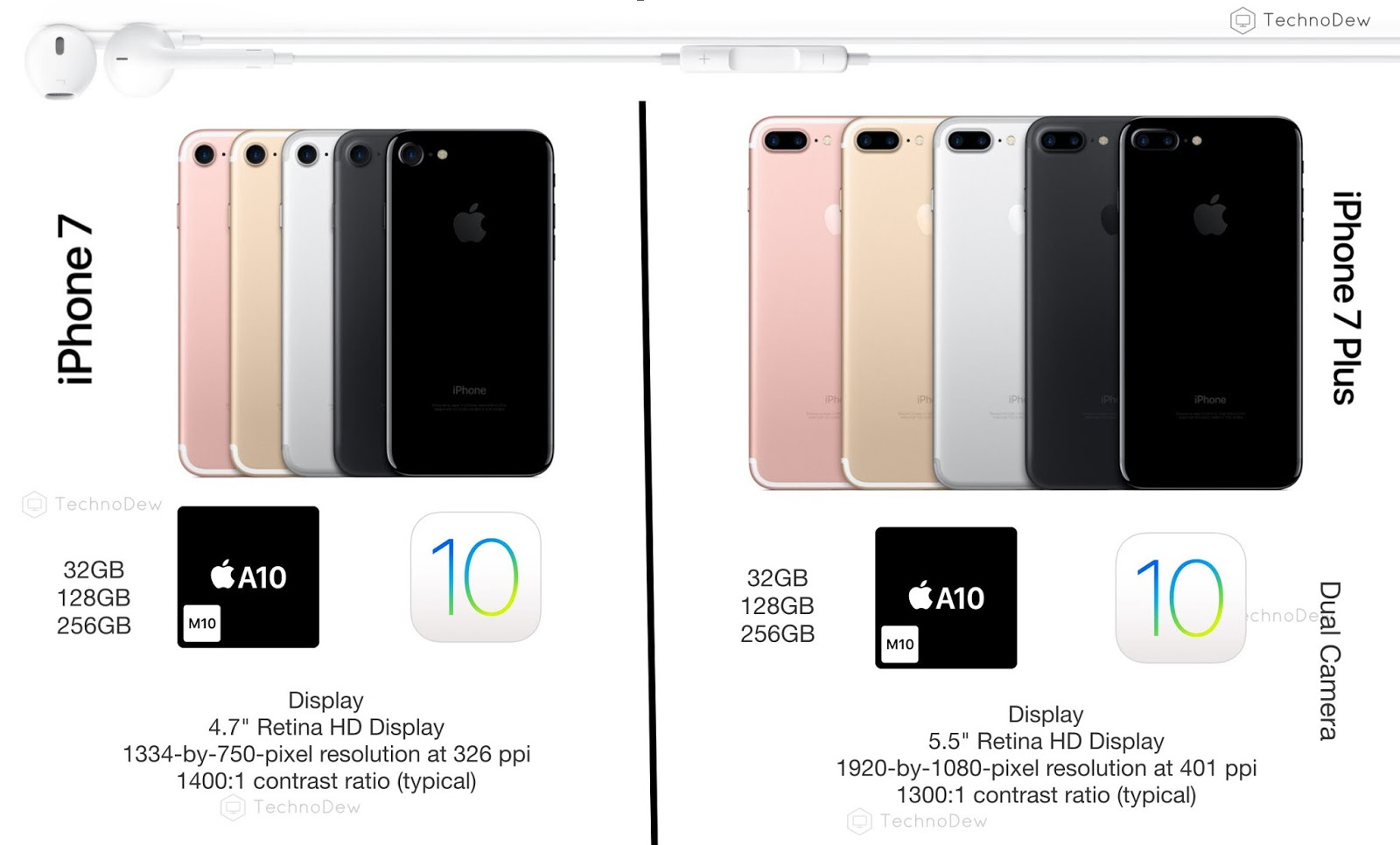 compare iphone models 91 iphone resolution comparison comparing the 8 current 1600