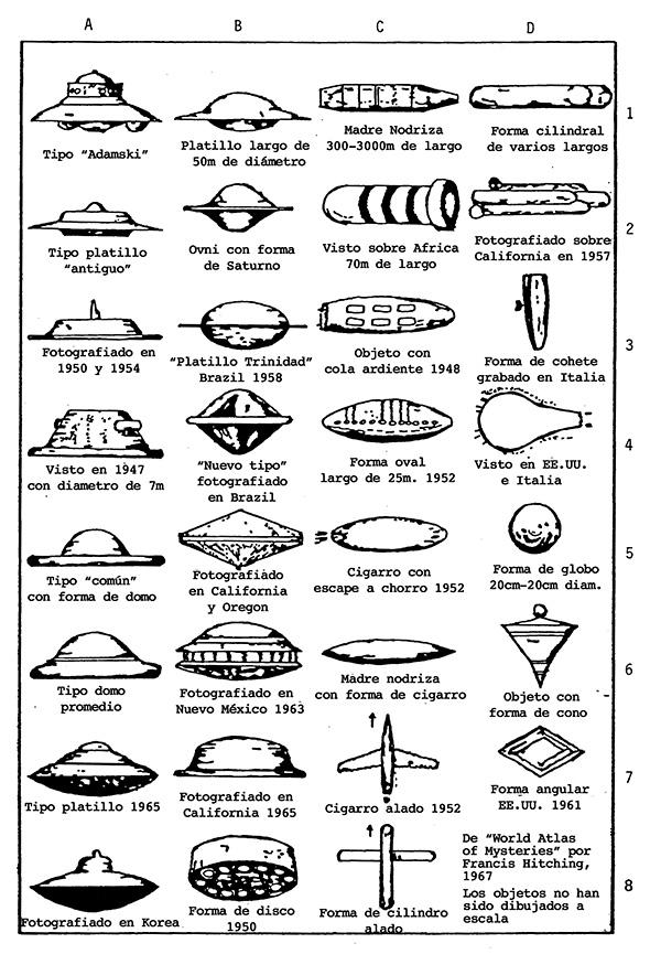 Dibujos de 31 tipos de ovnis reportados, del libro world atlas of mysteries de francis hitching