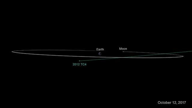Đồ họa mô phỏng lúc tiểu hành tinh 2012 TC4 bay ngang ở khoảng cách gần nhất với Trái Đất vào ngày 12 tháng 10 tới đây. Khoảng cách này sẽ không gần quá 6.800 km và ước tính vào khoảng 270.000 km. Đồ họa: NASA/JPL-Caltech.