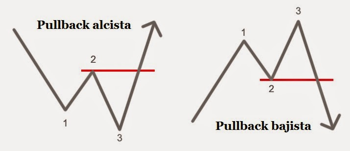 What is a pullback in forex trading