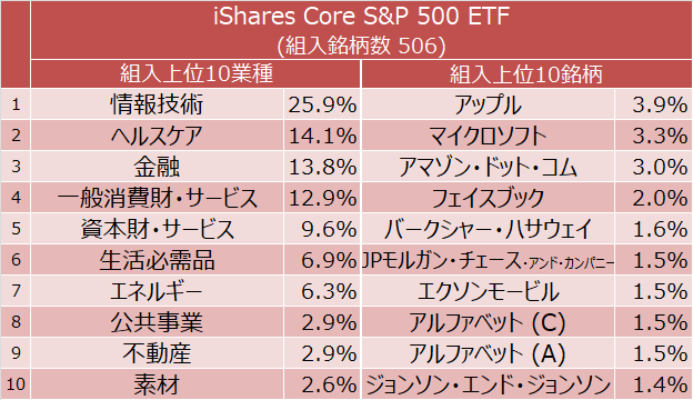 iShares Core S&P 500 ETF 組入上位10業種と組入上位10銘柄