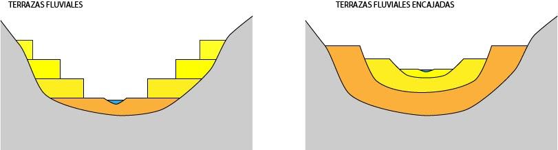 El moderno prometeo r os curso alto medio y bajo for Terrazas fluviales