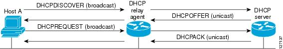 Fig 1.1- DHCP relay and server