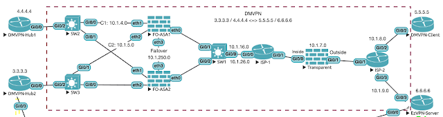 OSPF Security