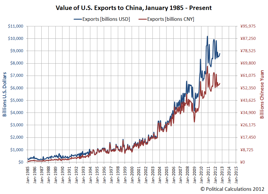 Value of U.S. Exports to China, January 1985 - Present