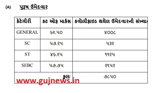 PSI-ASI BHARTI-2016  CATEGORY WISE CUT OFF MARKS(gujnews.in)
