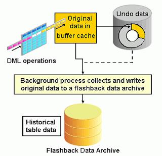 Oracle DBA - RajaBaskar Blog