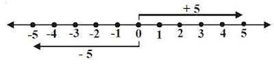 Sifat-sifat Penjumlahan pada Bilangan Bulat
