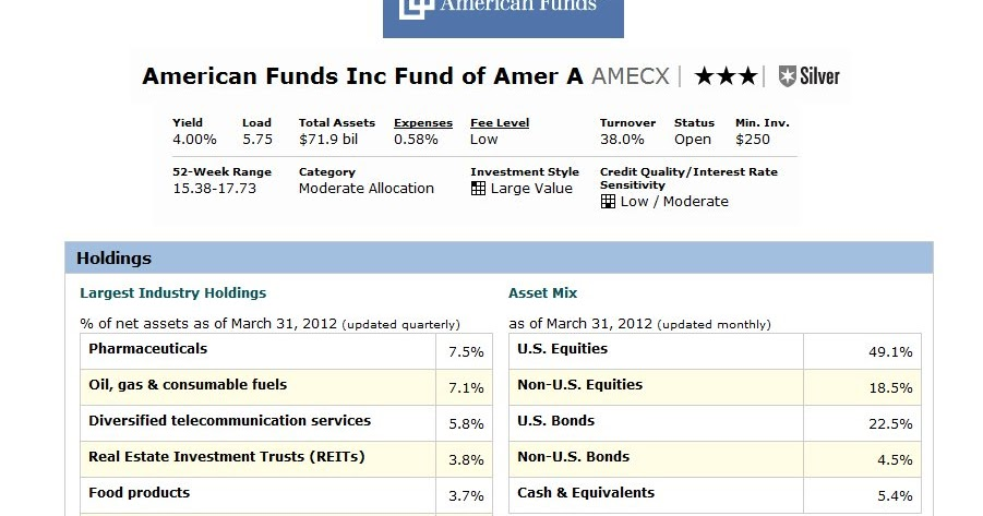 American Funds Income Fund of America Fund (AMECX) Class A ... American Funds