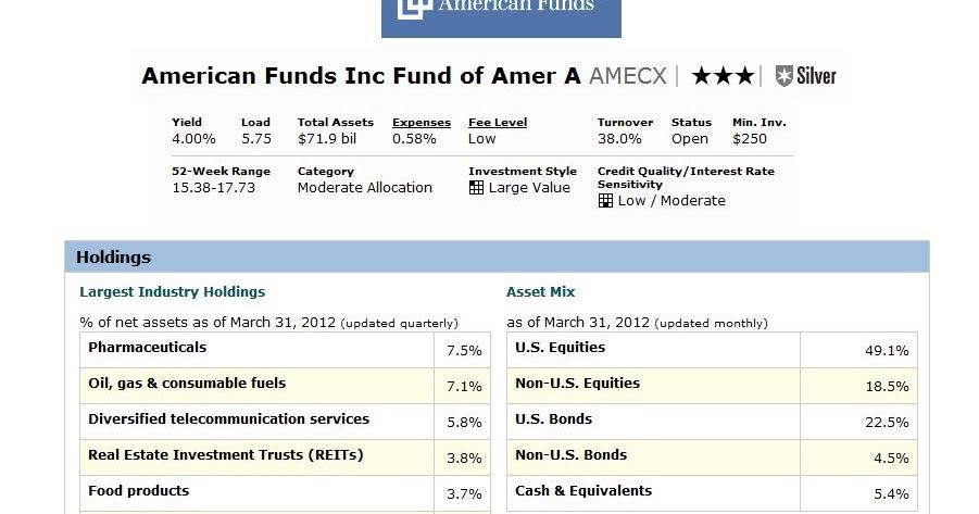 American Funds Income Fund Of America Fund (amecx) Class A