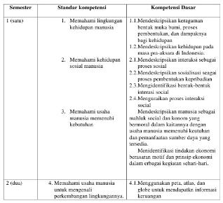 Prota Promes IPS SMP/MTs Kelas 8 Kurikulum 2013