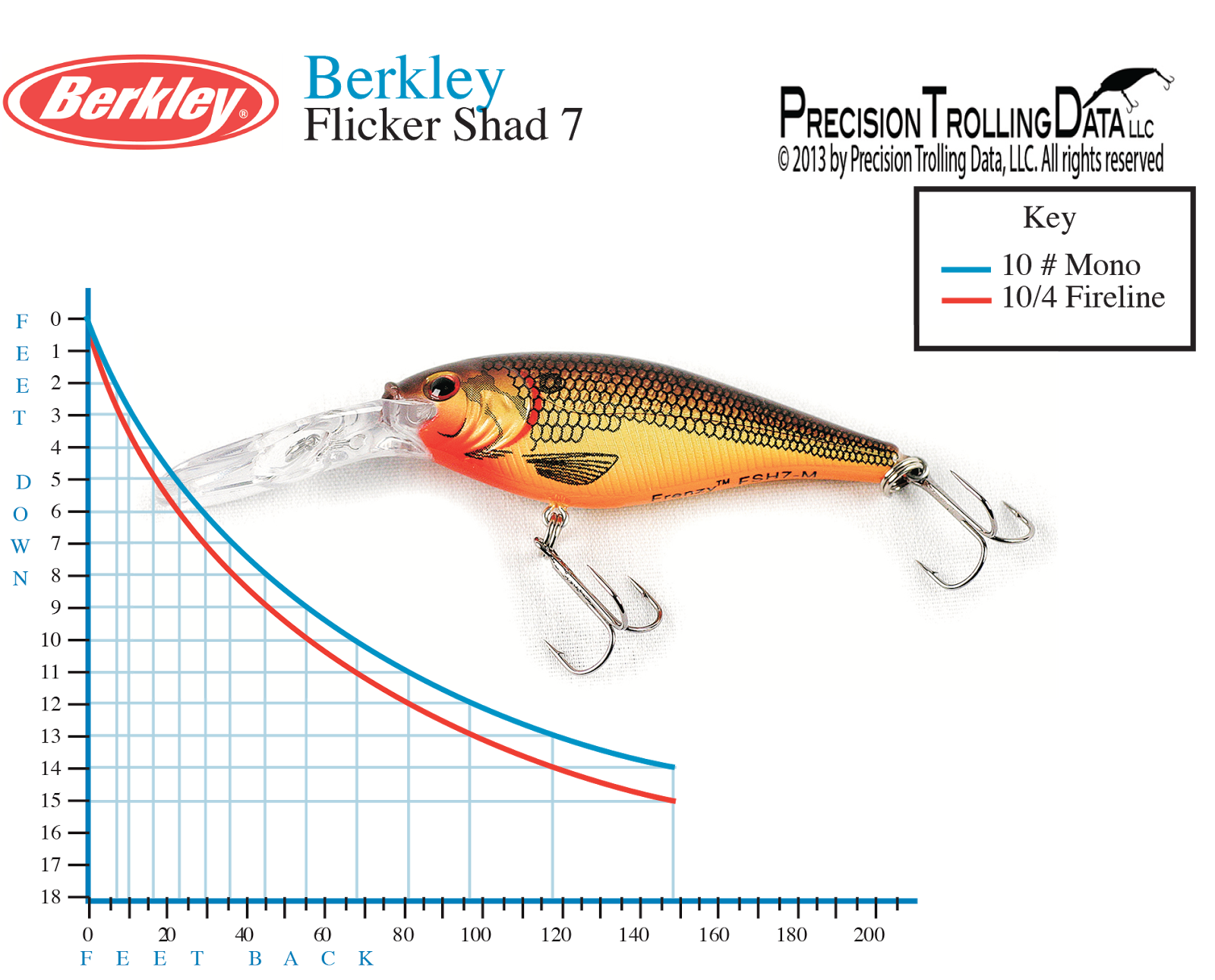 The 411 On Fishing Precision Trolling Testing Never Gets Old