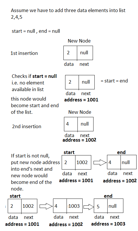 Linked List -Insertion from end