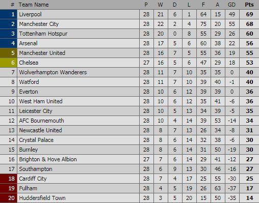Klasemen Liga Inggris Pekan 28