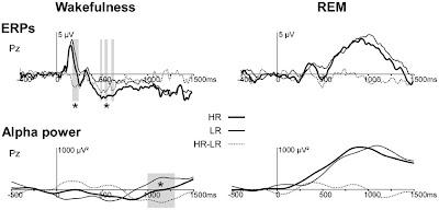 Real Psychiatry: Dream recall endophenotypes?