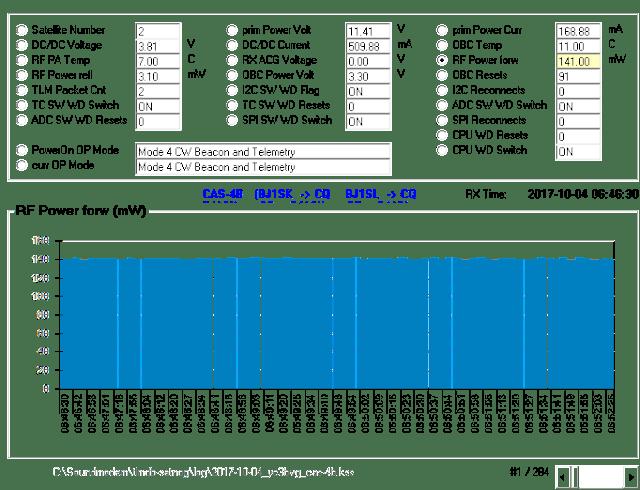 CAS-4B Telemetry