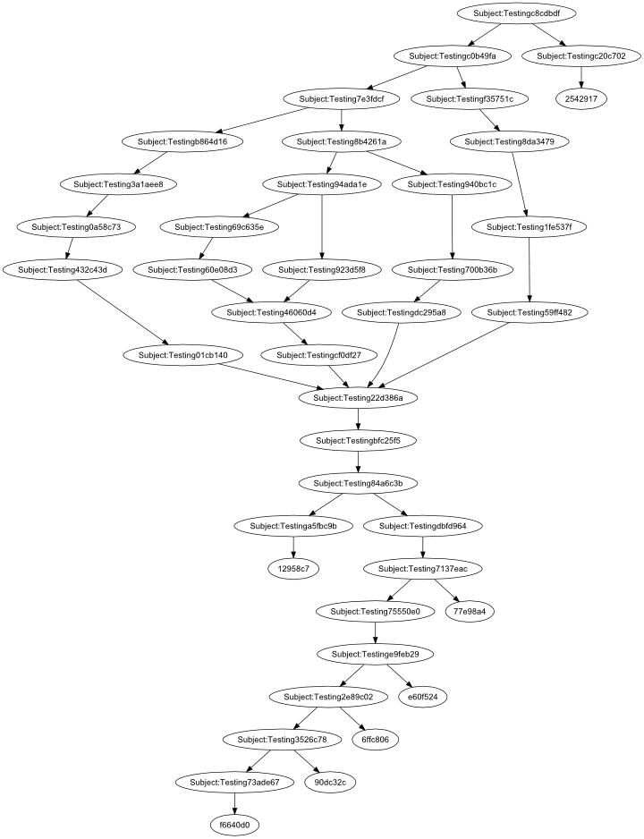 chiu01 {yabadabadoo}: Git tip : Using Graphviz to display