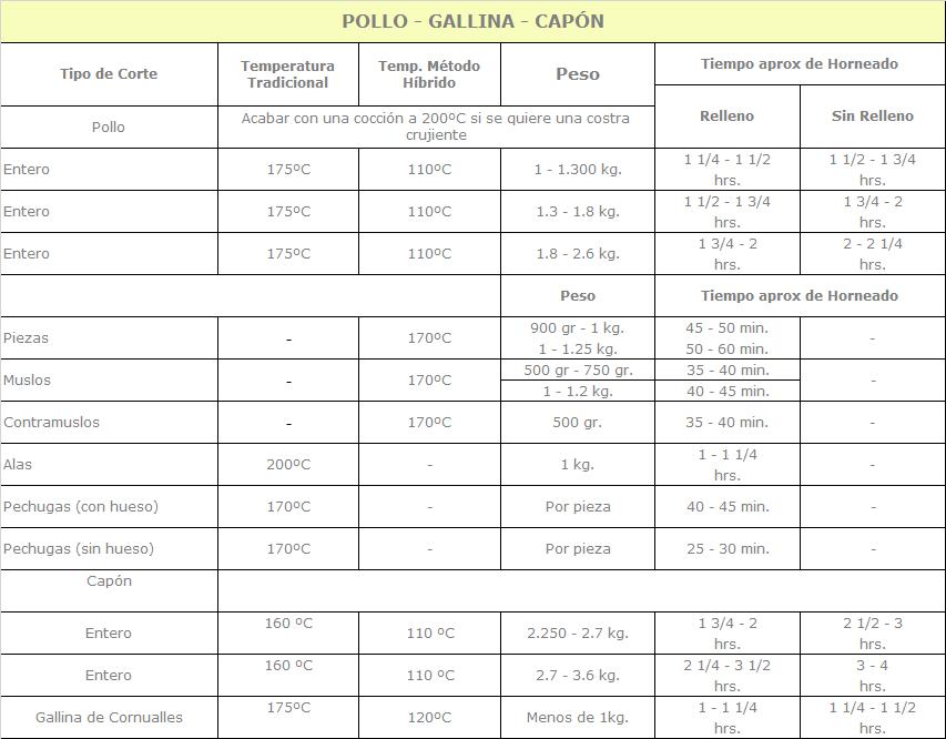 tabla de cocción del pollo-gallina-capón