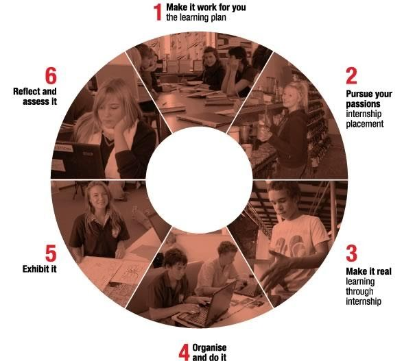 Pathways Project: The Big Picture Learning Cycle