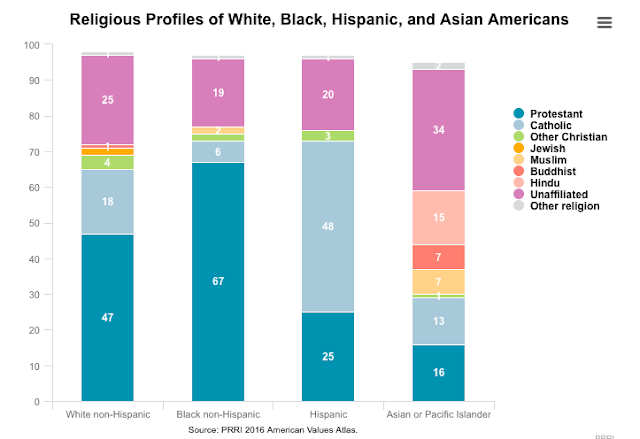 religious pluralism in the united states The term religious pluralism would seem to suggest that latin american believers profess a faith other than that of the majority of the population in the united states but the population coming from latin america is in fact predominantly christian, indeed mostly roman catholic.