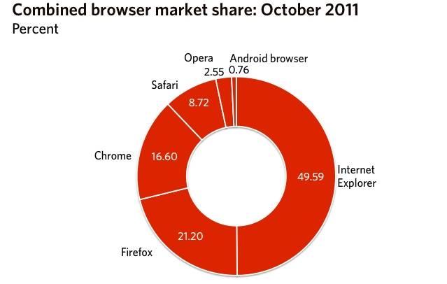 fim da hegemonia do Internet Explorer