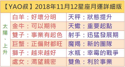 【YAO叔】2018年11月12星座月運詳細版