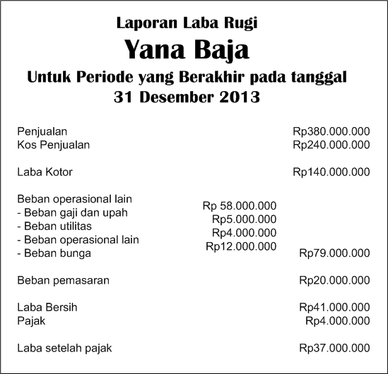 Laporan Laba Rugi Income Statement Atau Profit And Loss