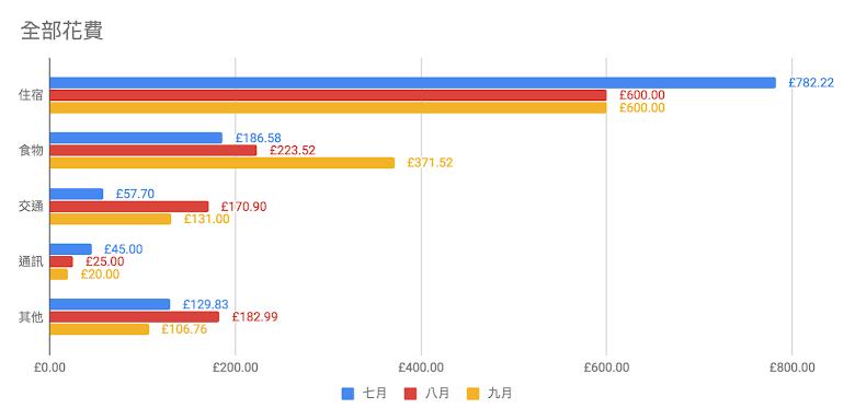 三個月的花費圖表