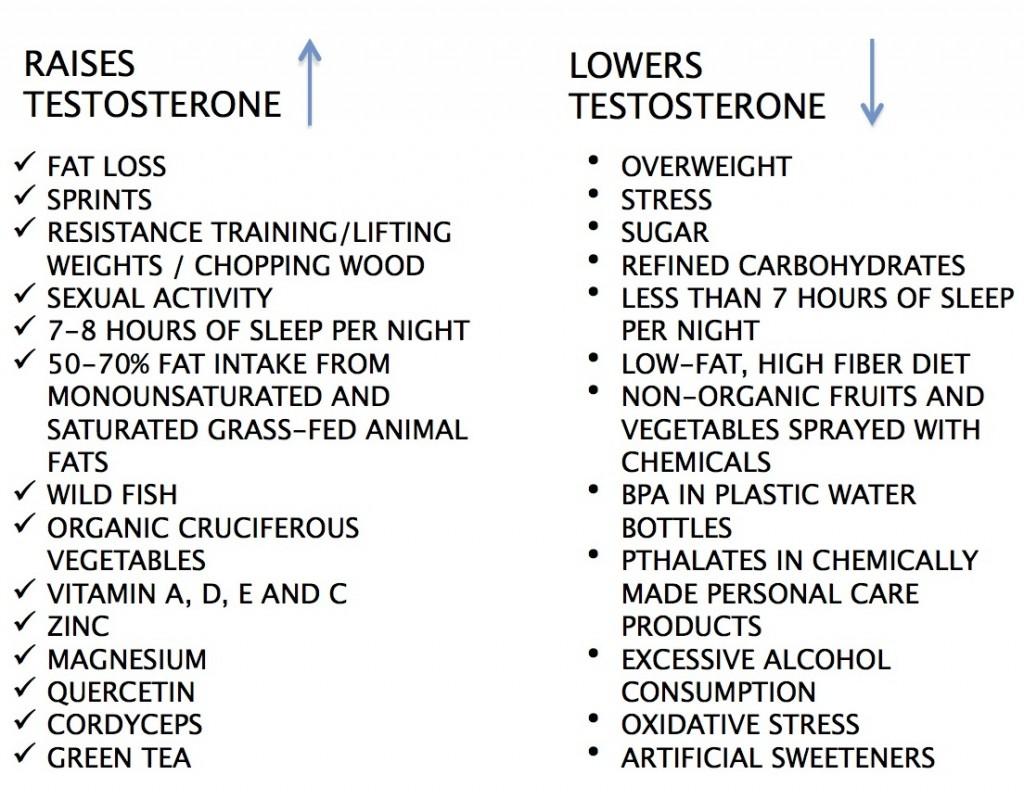vegetables increase testosterone