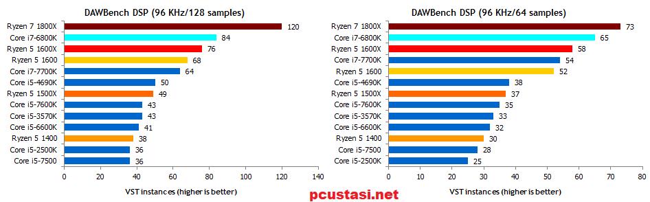 ryzen-5-1600x-testleri