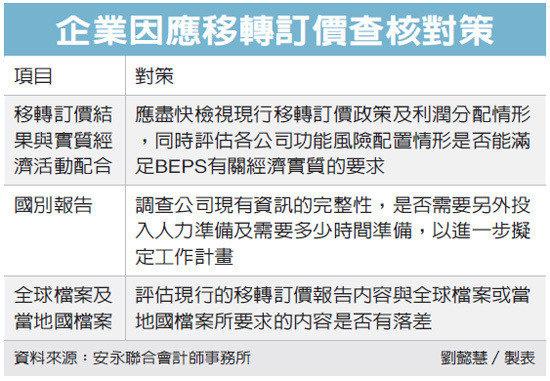 厚德載物聯合會計師事務所: 陸查稅臺商 鎖定移轉訂價