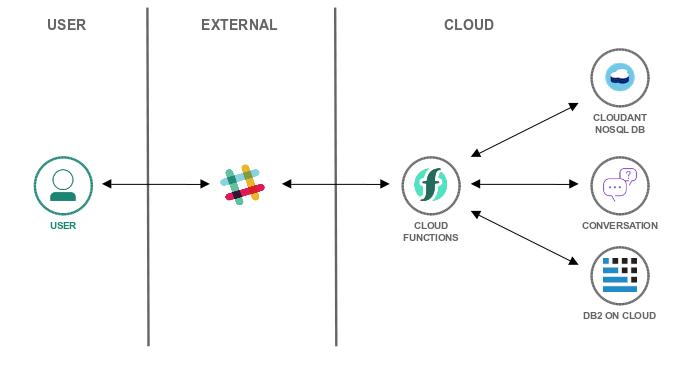 Data Henrik: Easy Database Setup the Serverless Way