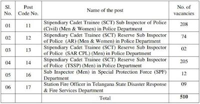 Telangana Police SI post details