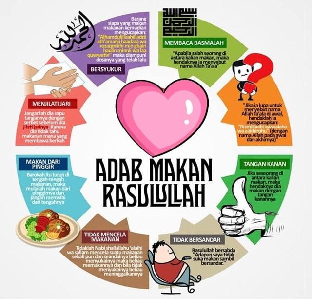 makan ikut sunnah