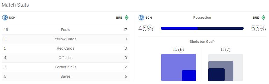 แทงบอลออนไลน์ ไฮไลท์ เหตุการณ์การแข่งขัน ชาร์เก้ 04 vs แวเดอร์ เบรเมน