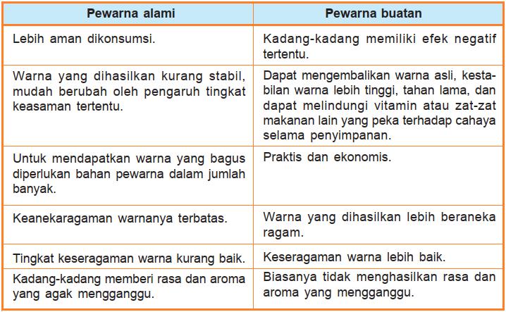 Tabel Perbedaan pewarna alami dan buatan