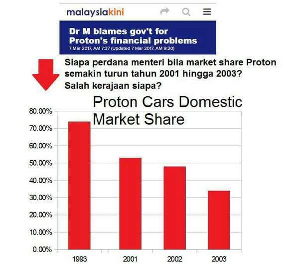 Saham Proton Jatuh Teruk Pada 3 Tahun Terakhir Mahathir Sebagai Perdana Menteri, Nak Salahkan Najib?