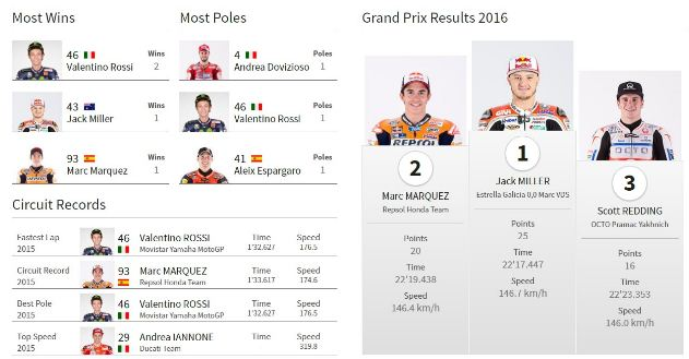Data MotoGP Assen Belanda 2016