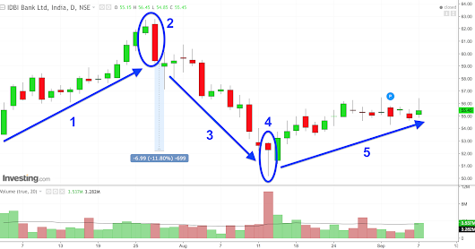 Market Insights Case Study with Japanese Candlestick Pattern (JCP)