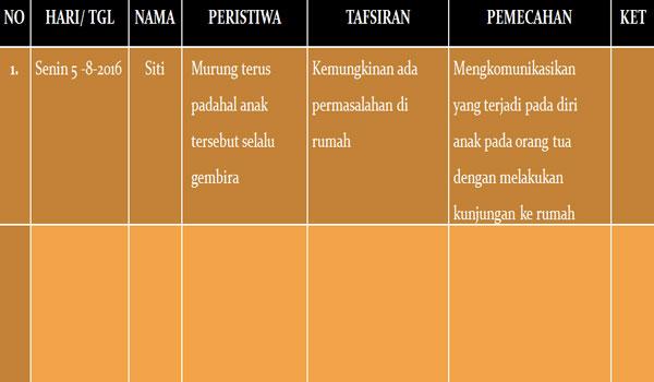 Contoh Format Catatan Penilaian Anekdot PAUD TK RA Kurikulum 2013