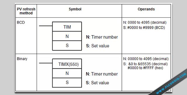 Symbol-dan-Operands-TIM