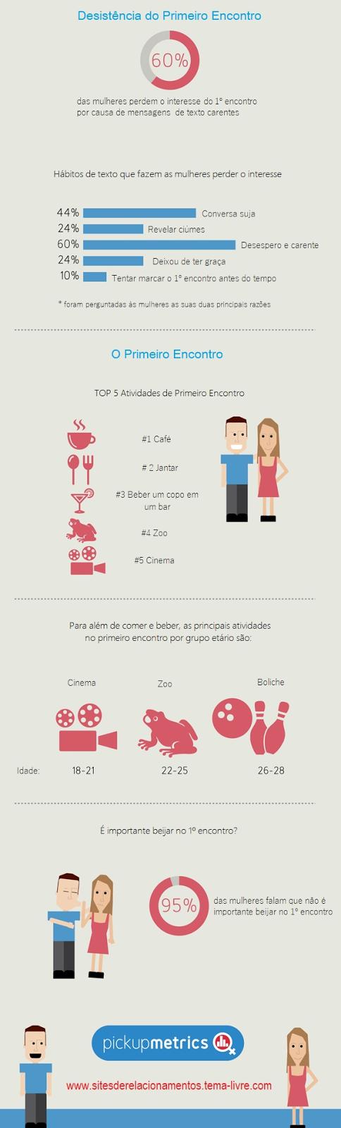 Infográfico - Como trocar mensagens de texto com as mulheres