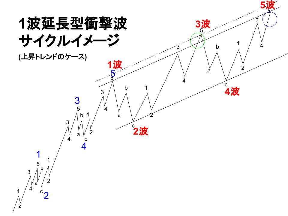 1波延長型衝撃波のサイクルイメージ