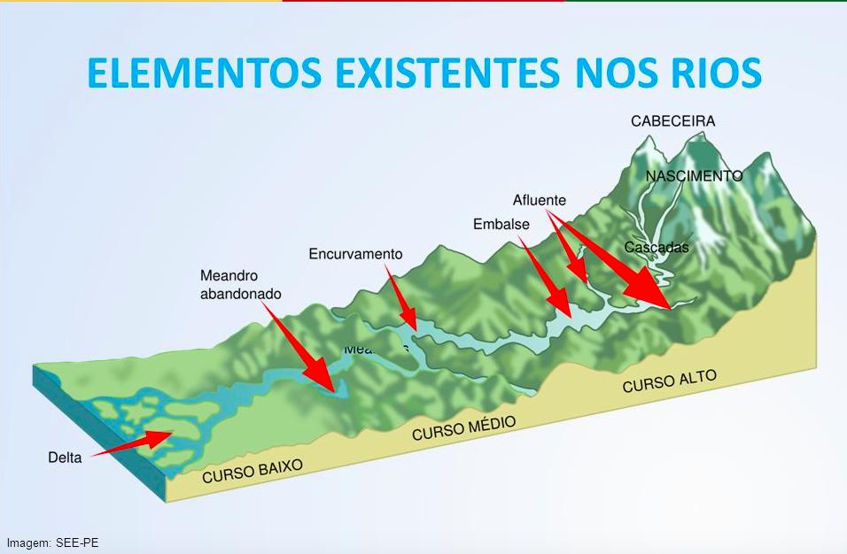 Elementos existentes nos rios