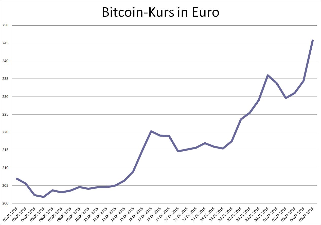 euro dm rechner