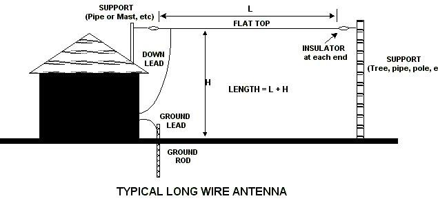 nsw radio and communications