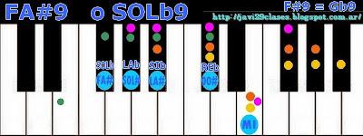 Acorde piano chord FA#7/9 o SOL#7/9 = F#7/9 o G#7/9