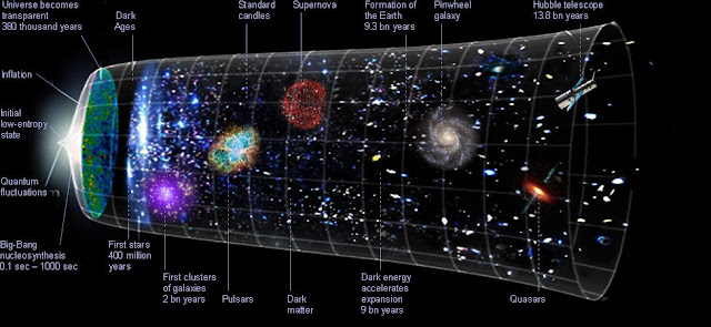 Cosmology - A Mystery in Space