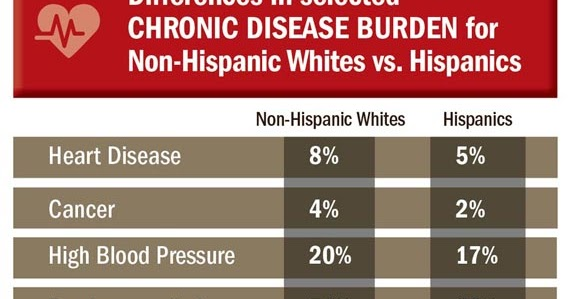 the hypertension statistics in the bronx Among bronx women, chronic hypertension during pregnancy is much more common among  new york city vital statistics birth data, 2008-2015 bronx.
