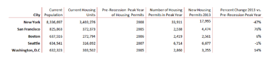 NYC Residential Building Permit Comparison